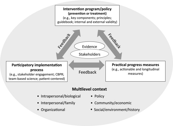 An Evidence Integration Triangle for Aligning Science with Policy and Practice - American ...
