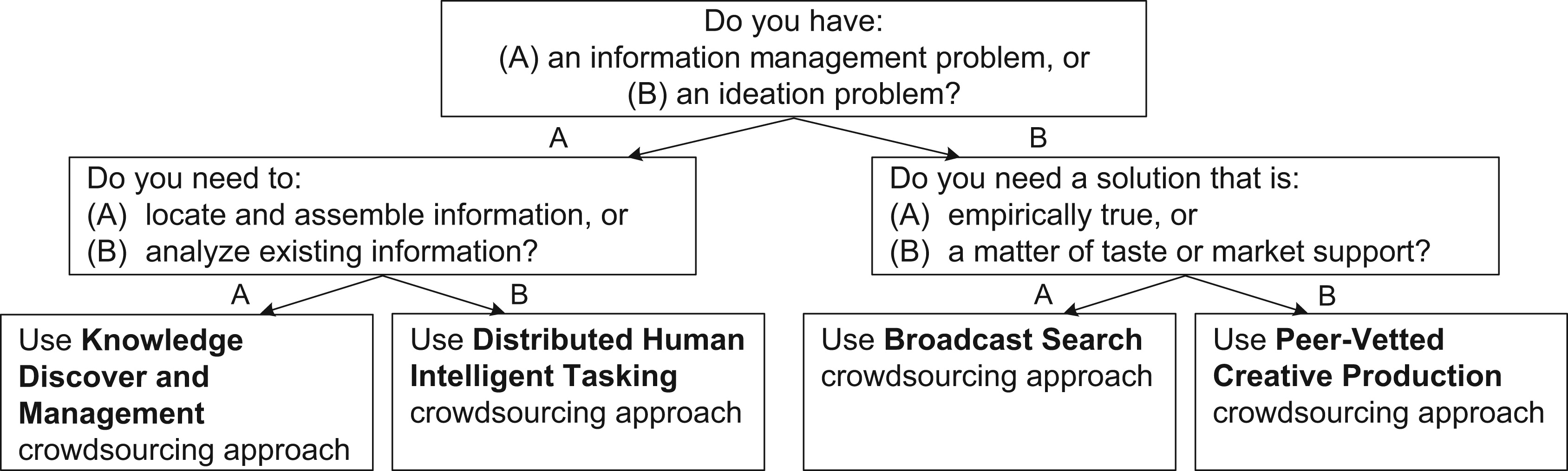 a crowdsourcing framework for the production Keywords: crowdsourcing research agenda research framework alternative   alternative mode of research production the ''crowdsourced.