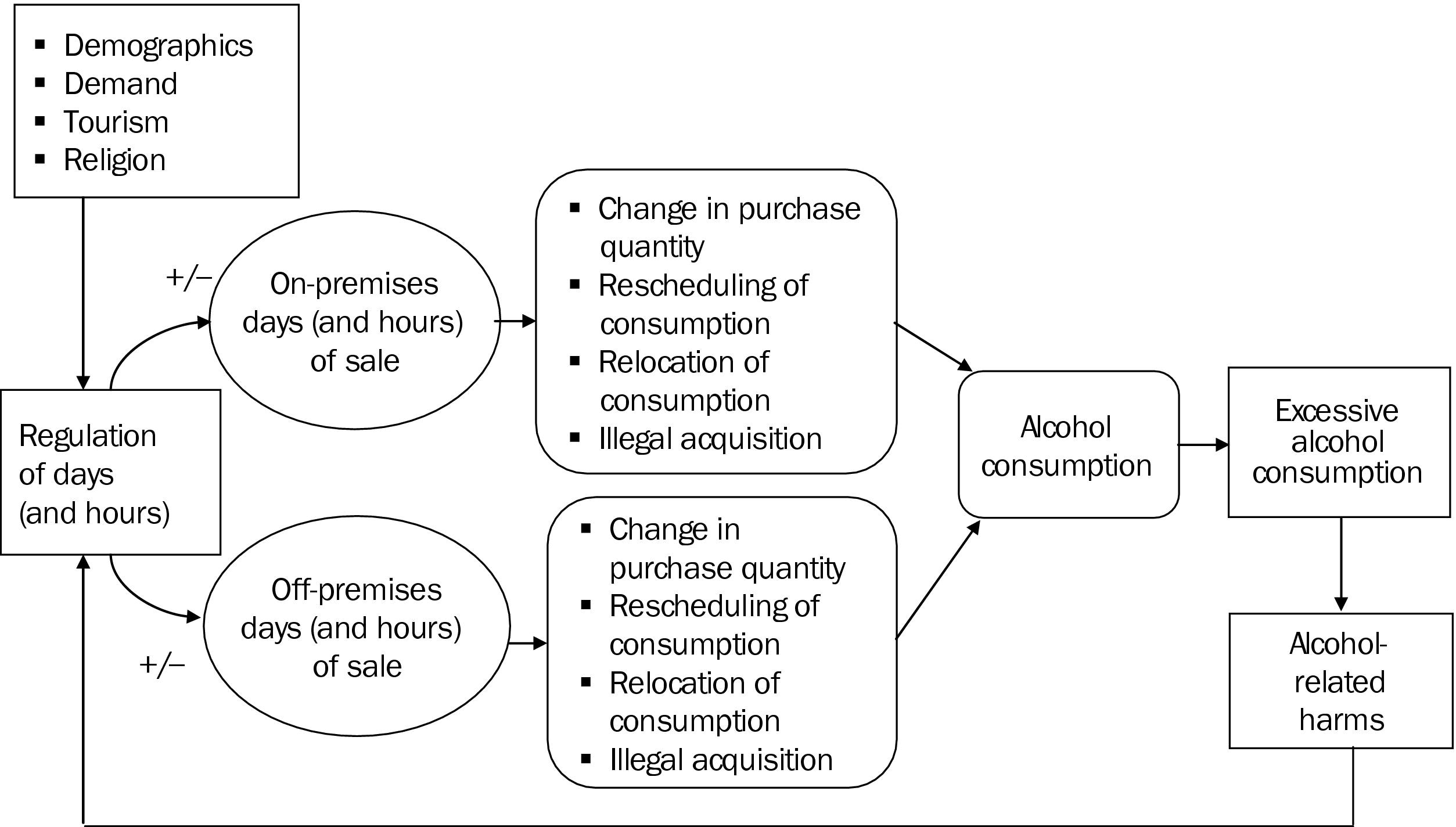 an analysis of the effects of driving under the influence of alcohol Impaired driving (aid) and alcohol-related crashes was conducted for the guide  to community  analysis to attempt to disentangle the effects of a media.